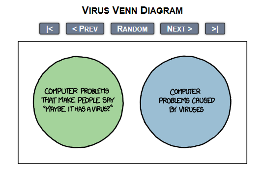 Venn Diagram Of Virus Search For Wiring Diagrams